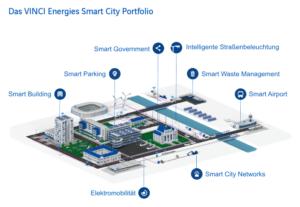 Vinci Energies Smart City Portfolio
