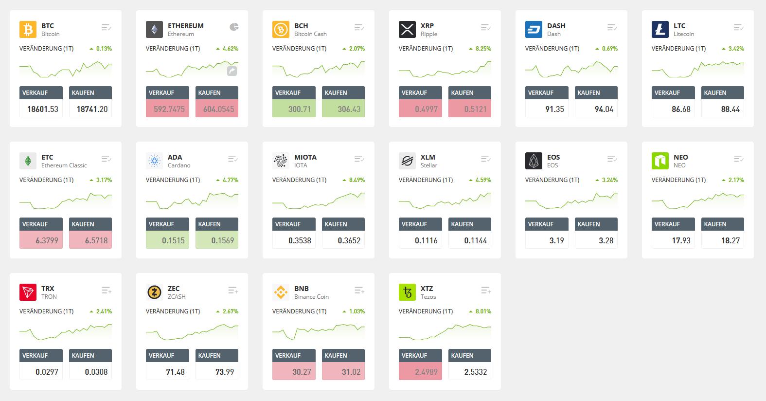 Alle Kryptowährungen auf eToro