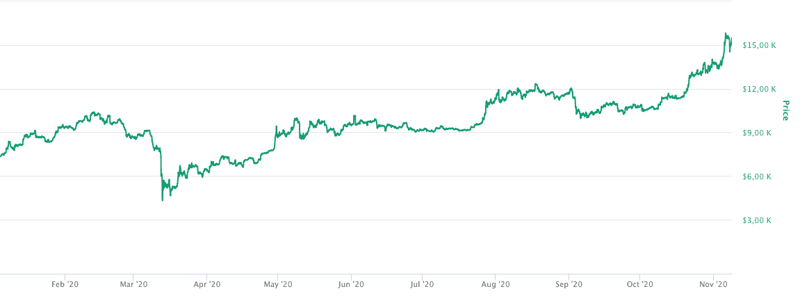 Bitcoin Kurs im Hype