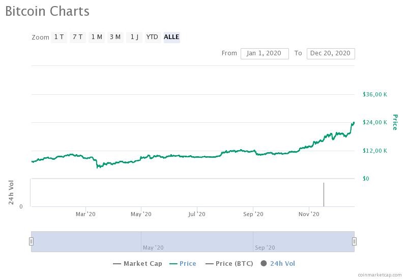 Bitcoin-Adaption