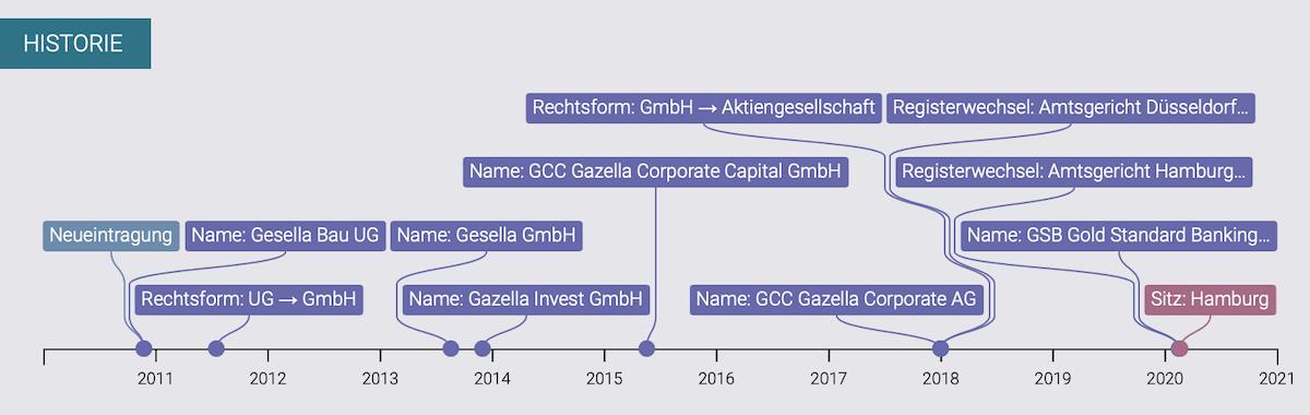 GSB Gold Standard Banking Corporation AG Umfirmierenden
