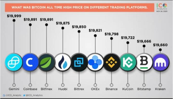 Bitcoin ATH 2017
