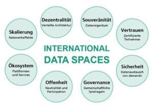 IDS-Oekosystem