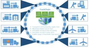 Visual-Trackchain