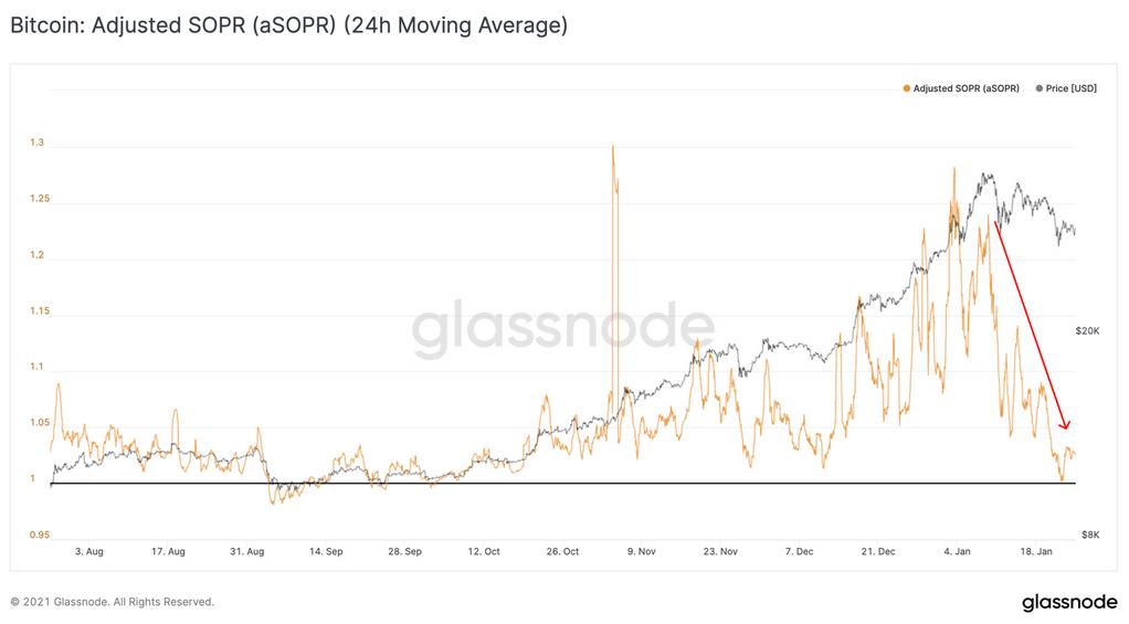 aSOPR Glassnode
