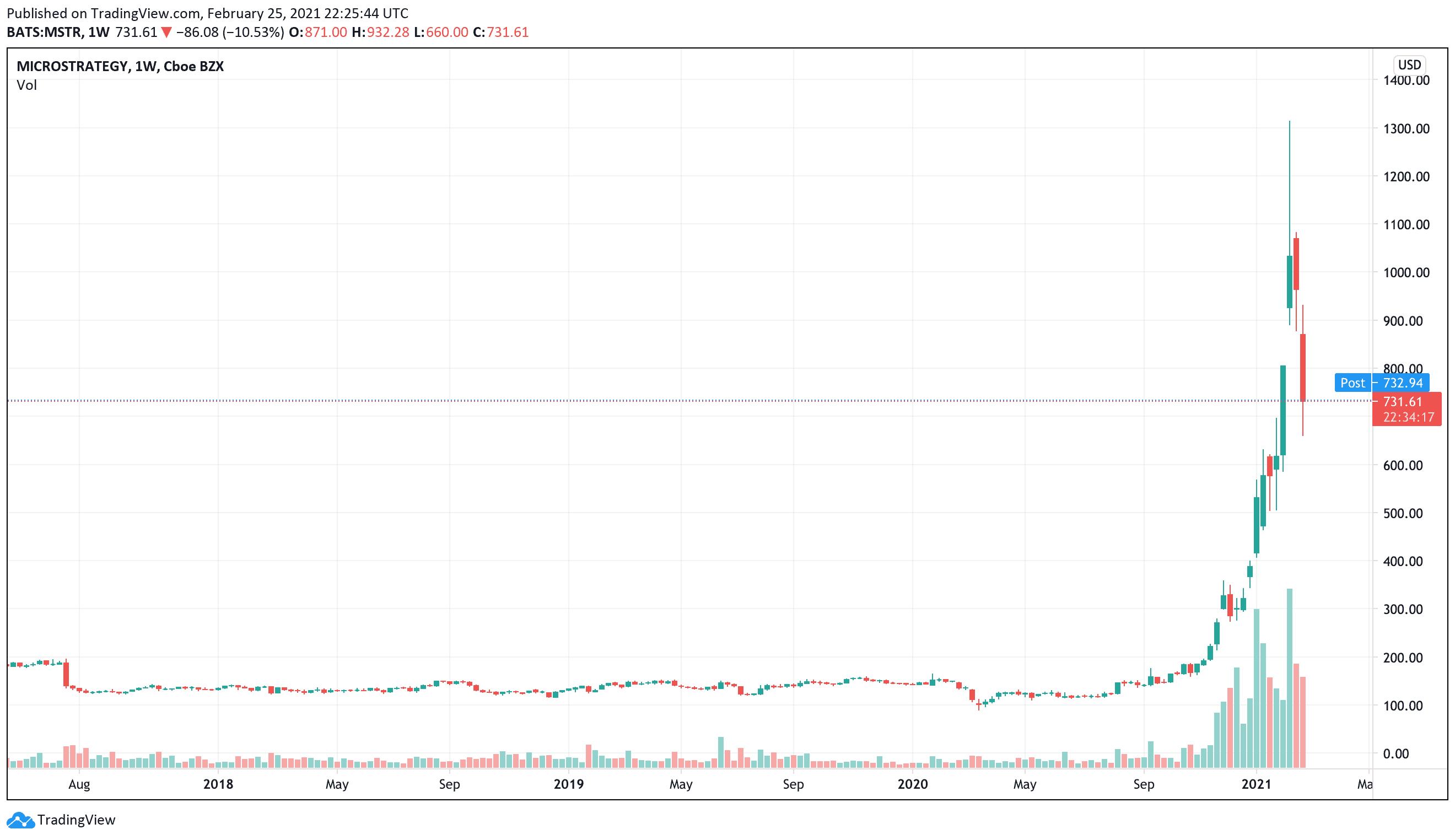 Der MicroStrategy Kurs profitiert von der Bitcoin Rally