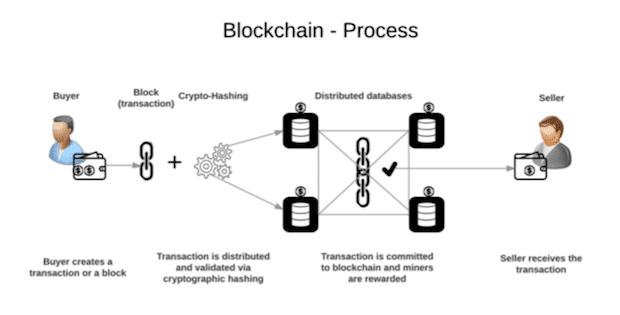 Der Blockchain Prozess erklärt