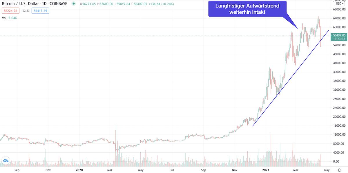 Bitcoin Chart April