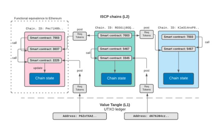 Beispiel eines Multi-Chain-Netzwerks