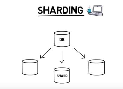 ETH 2.0 Sharding