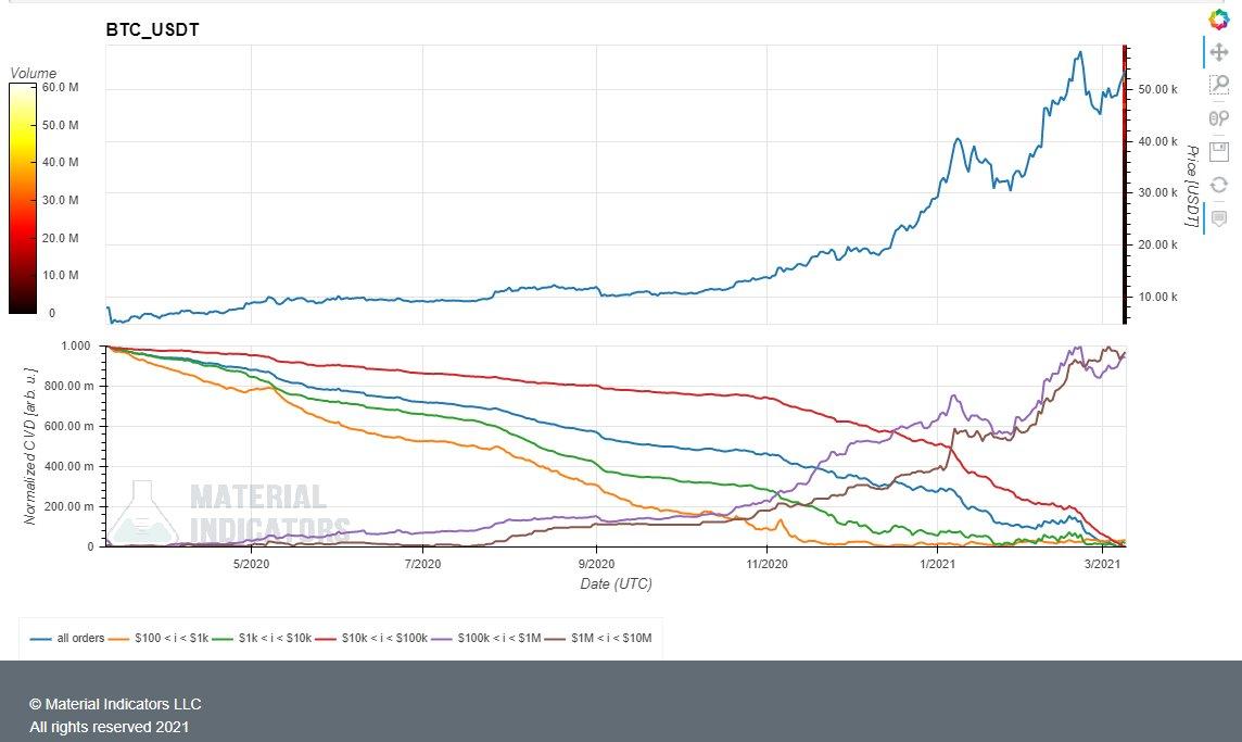 Bitcoin Whales und Institutionen haben den Dip genutzt und weiter BTC gekauft