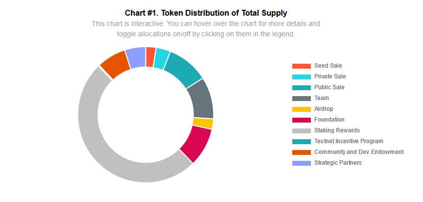 AVAX Token Distribution