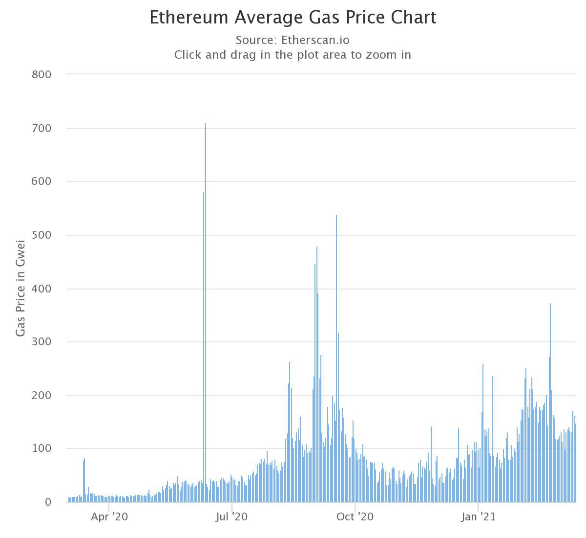 ETH Gas Preis