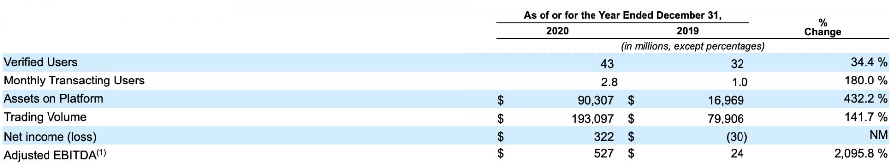 Coinbase Aktienbewertung