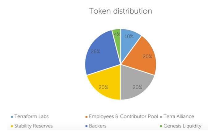 LUNA Token Verteilung - DIagramm