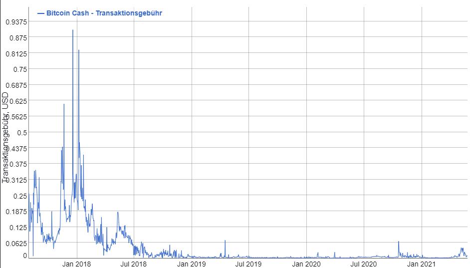 Warum ist Bitcoin Cash heute so viel gestiegen?