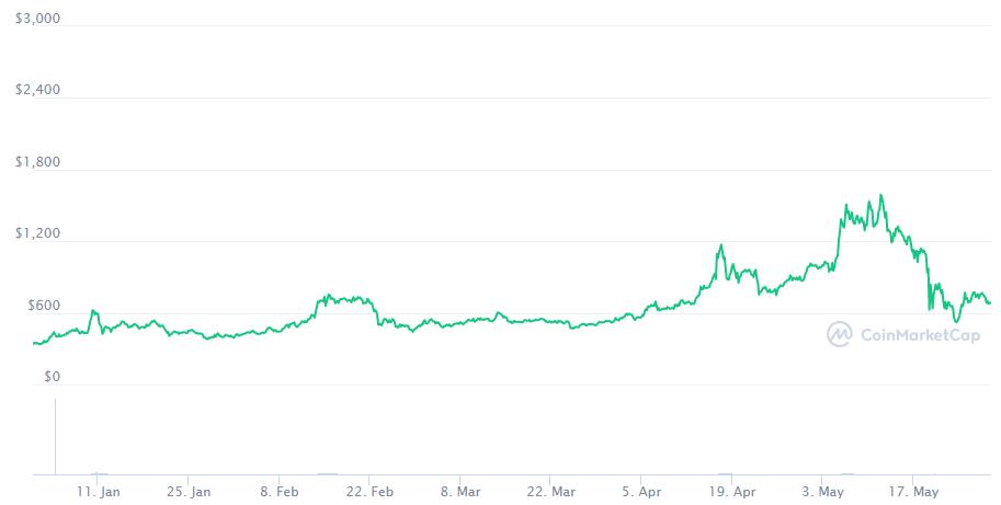 Konnte XRP Bitcoin uberholen
