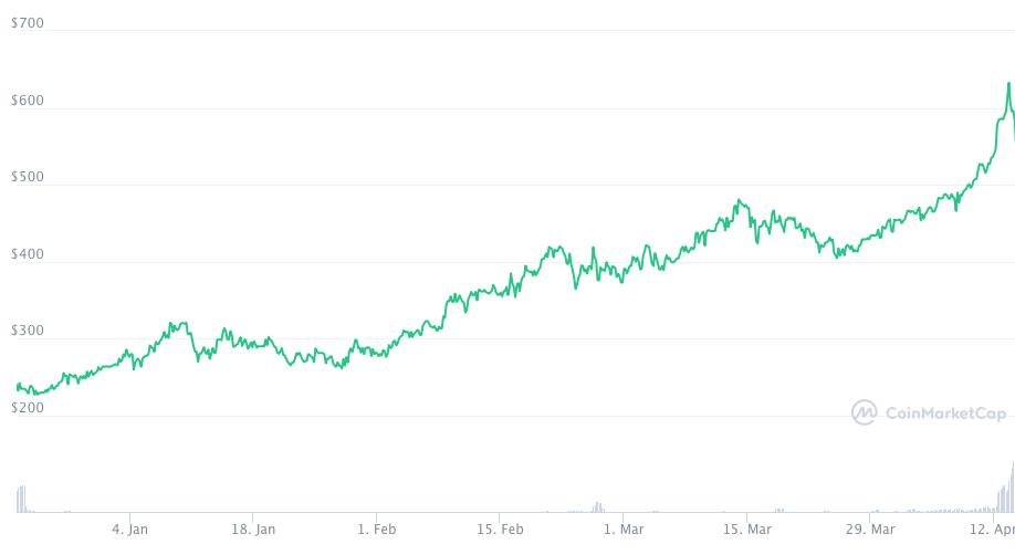 Coinbase Aktie bei FTX
