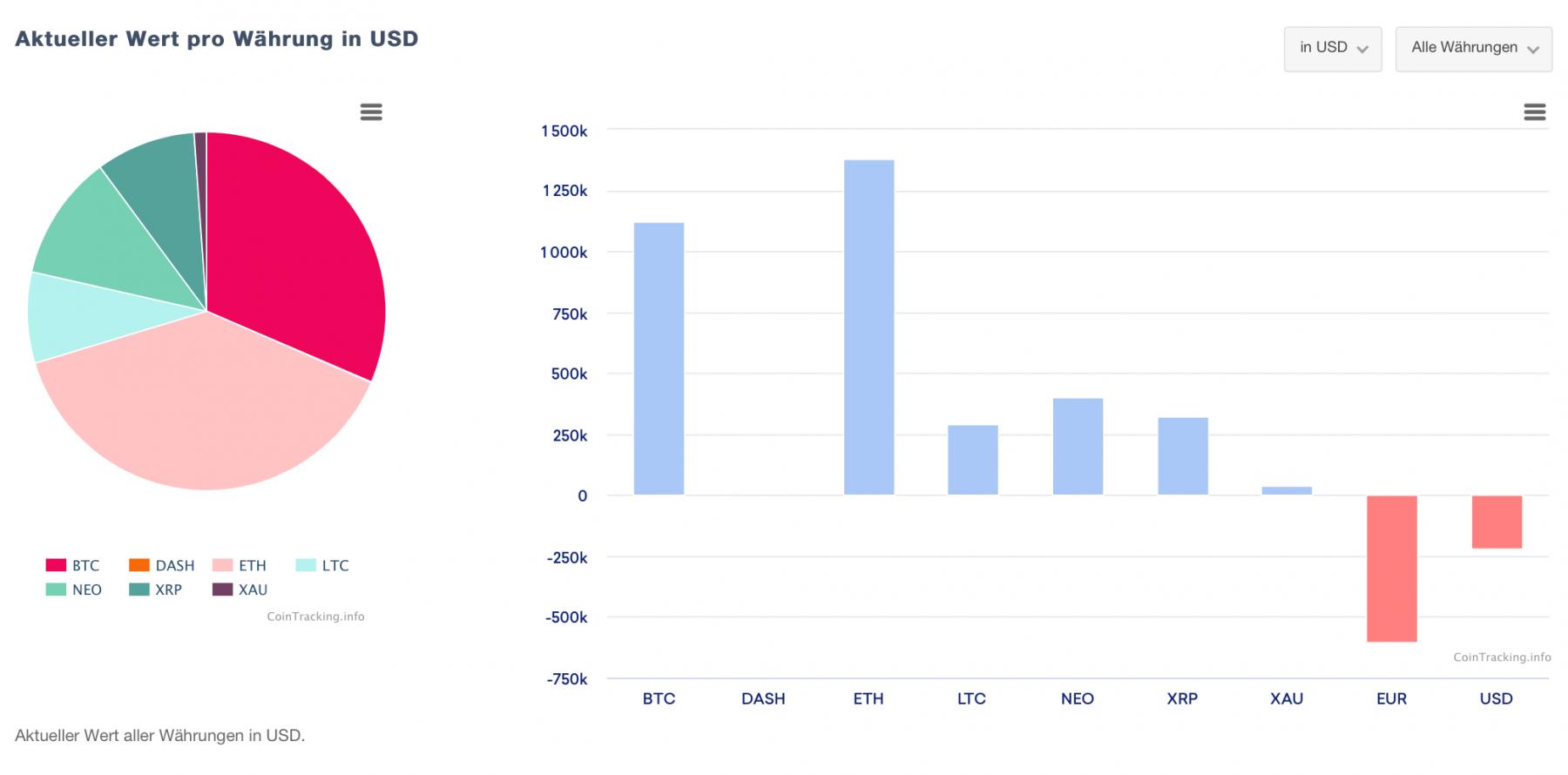 Portfolio Tracking CoinTracking