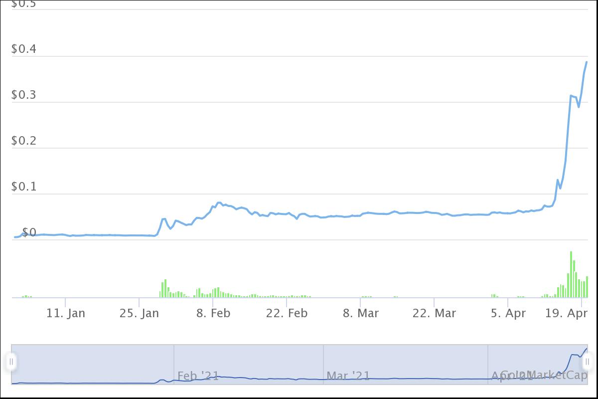 Dogecoin kurz vor der 40 Cent Marke