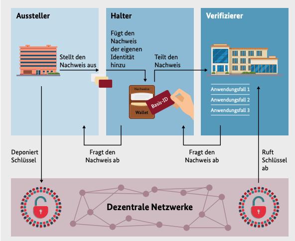 Bundesregierung Blockchain