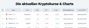 Die aktuellen Kryptokurse und Charts 2021