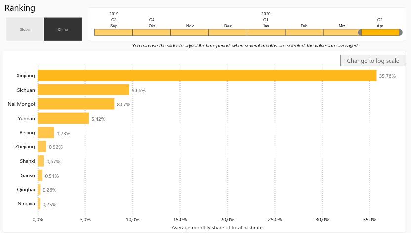 Aufschlüsselung der durchschnittlichen monatlichen Hashrate nach chinesischen Provinzen