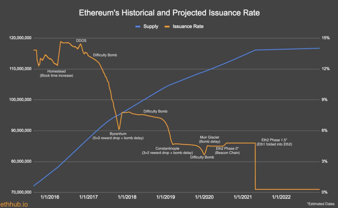 Wie viele Ethereum-Knoten gibt es 2021?