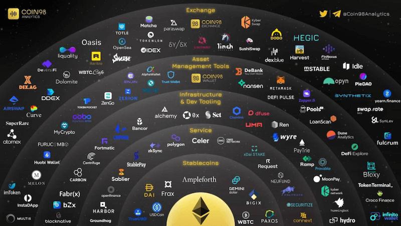 Ethereum Ökosystem
