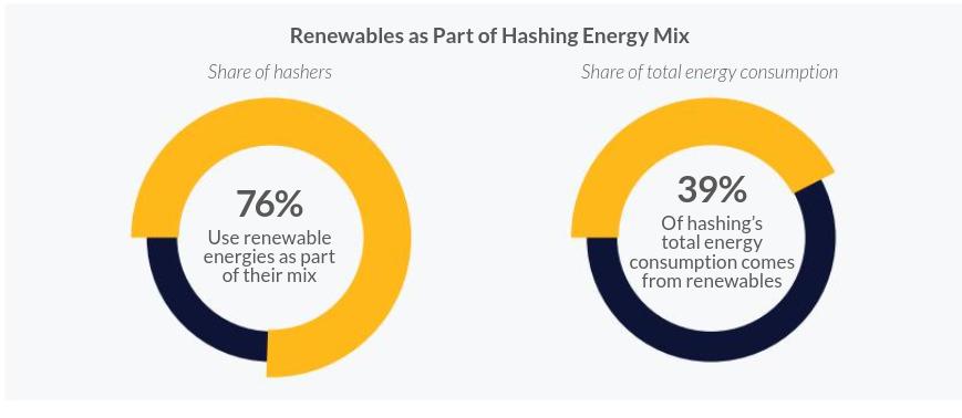 Anteil erneuerbarer Energien beim Bitcoin Mining