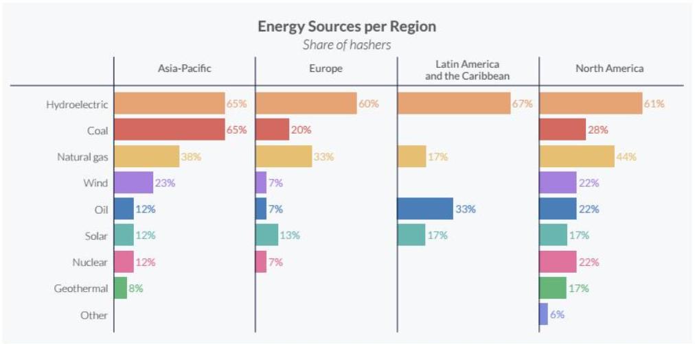Energiequellen nach Regionen