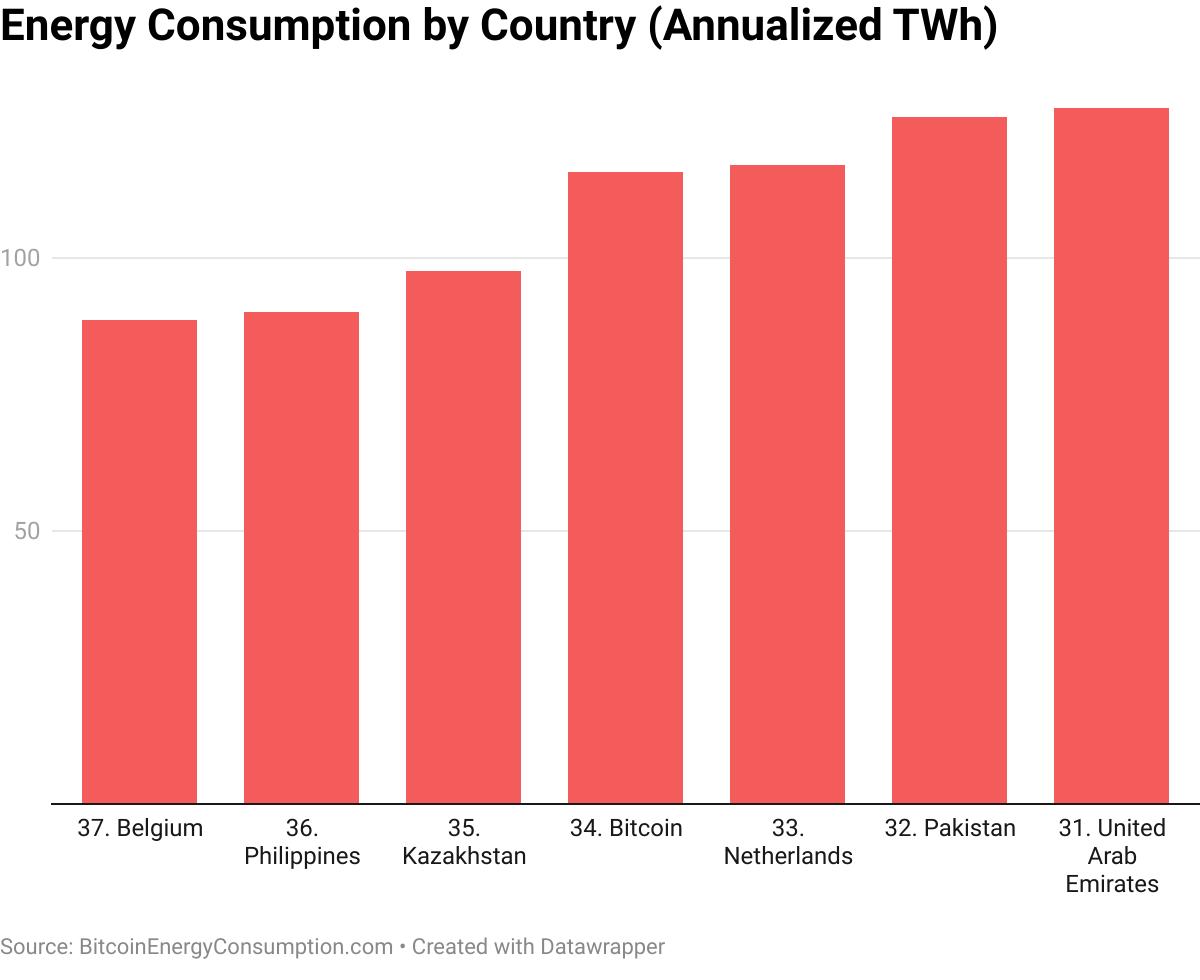 Energieverbrauch von Bitcoin im Vergleich zu einzelnen Ländern