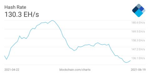 Bitcoin-Mining China Verbot