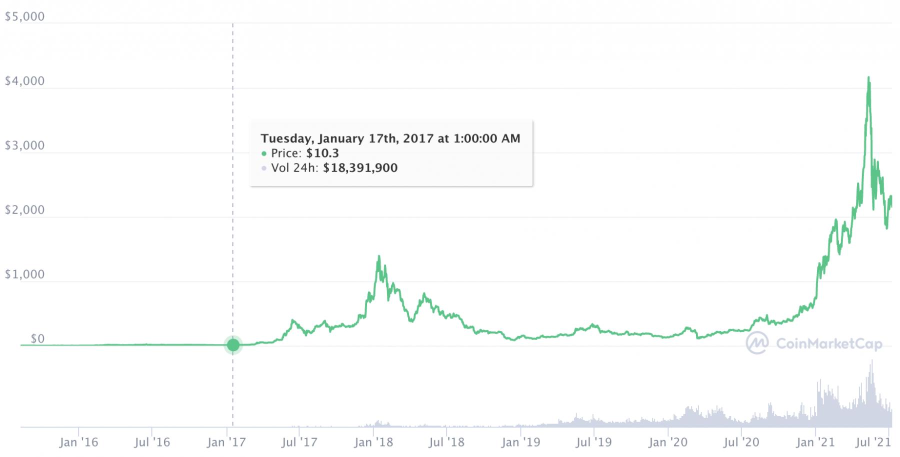 Der Ethereum Preissturz spaltet die Krypto-Community