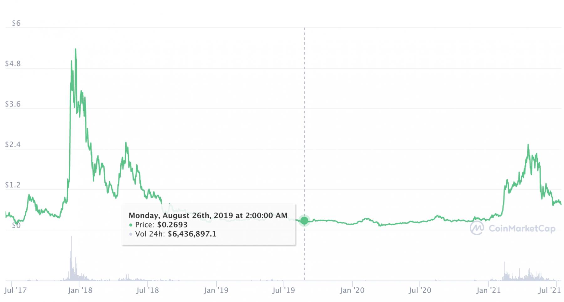 IOTA aktuell bei unter einem US-Dollar