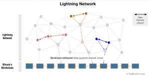 Bitcoin-Lightning-Netzwerk