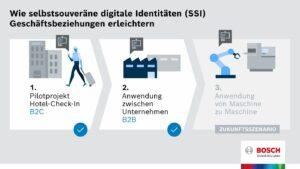 Bosch digitale Identitäten SSI
