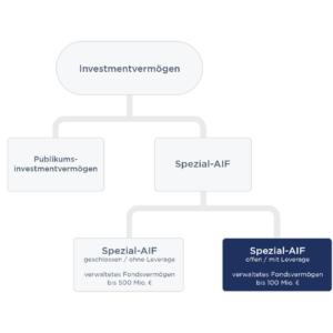 Fondsstruktur-F5-Crypto-Fonds