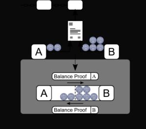 Raiden Network off-chain