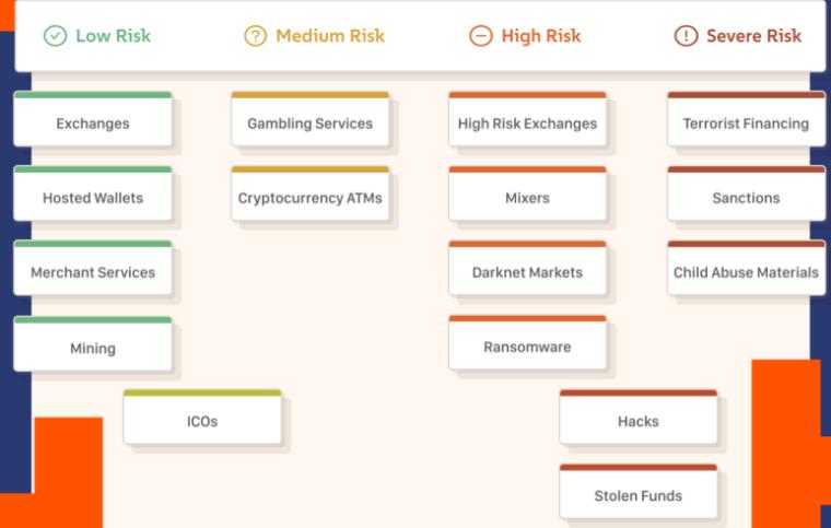 Risikoeinstufung für Aktivitäten mit Kryptowährungen