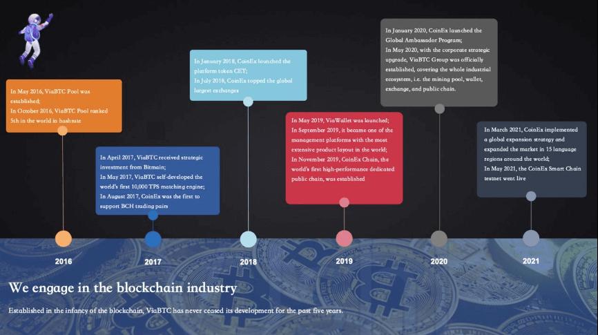 Coinex History