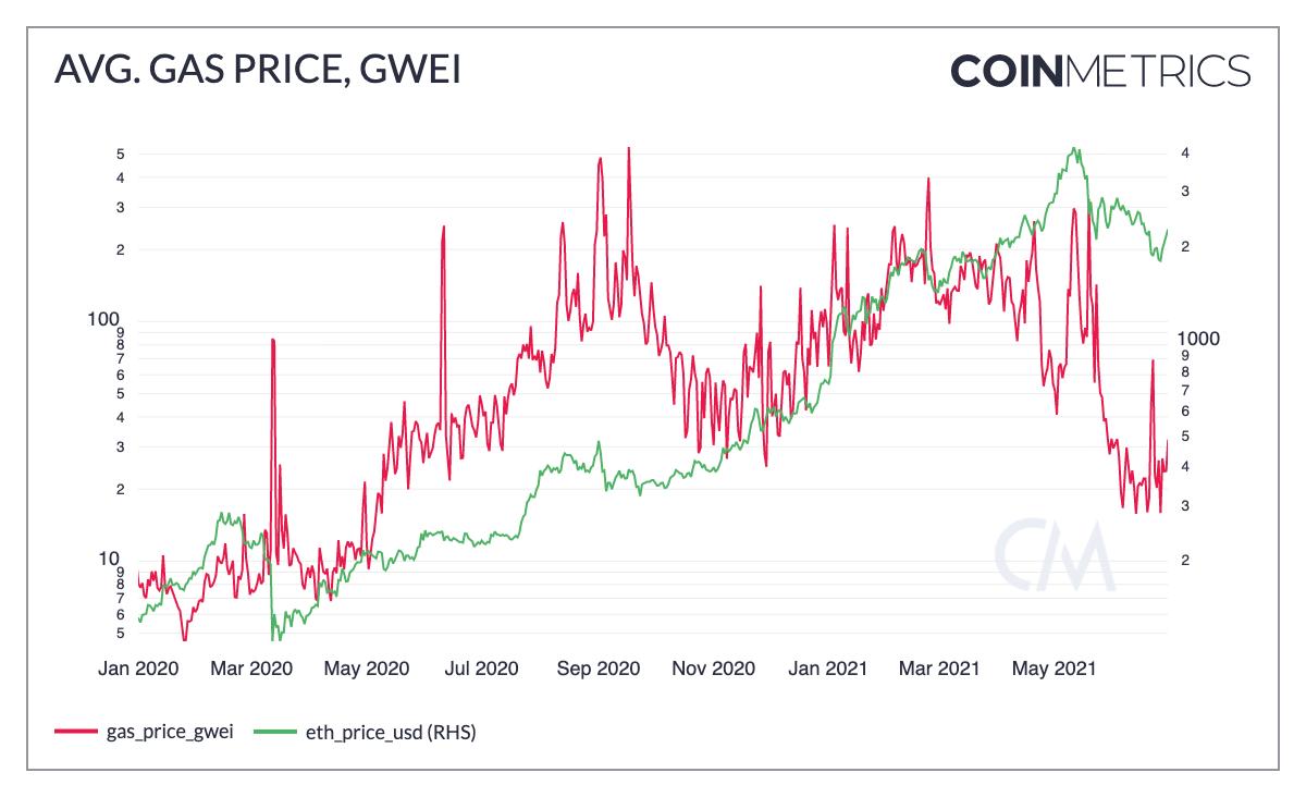 Chart zeigt Ethereum Gas Preis im Vergleich zu ETH-Kurs