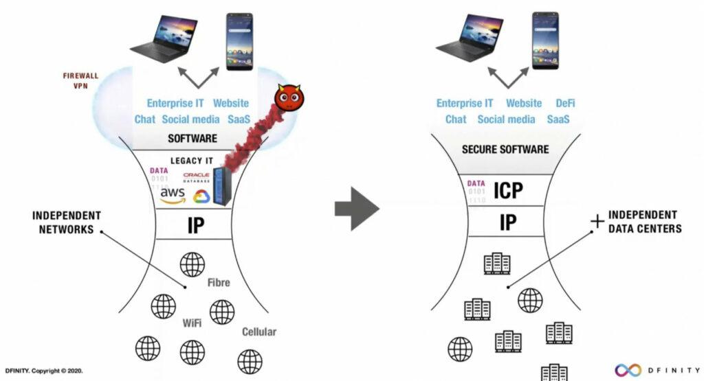 ICP einfach erklärt (Screnshot: Dfinity)