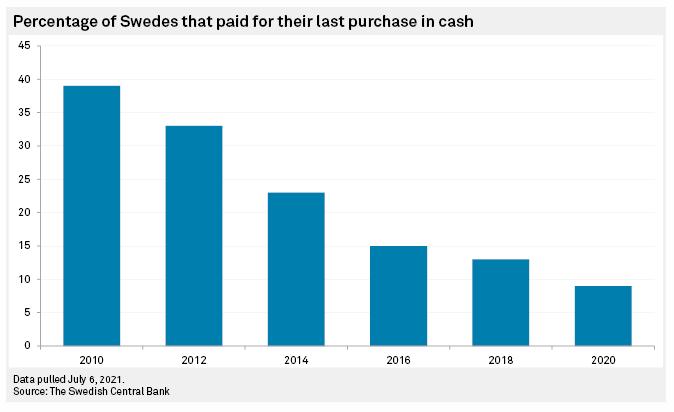 Übersicht über die Entwicklung der Bargeldzahlung seit 2010