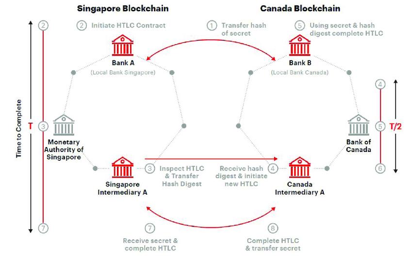 Projekt Jasper-Ubin: Grenzüberschreitender Austausch von Werttransaktionen mit Interledger zwischen Kanada und Singapur