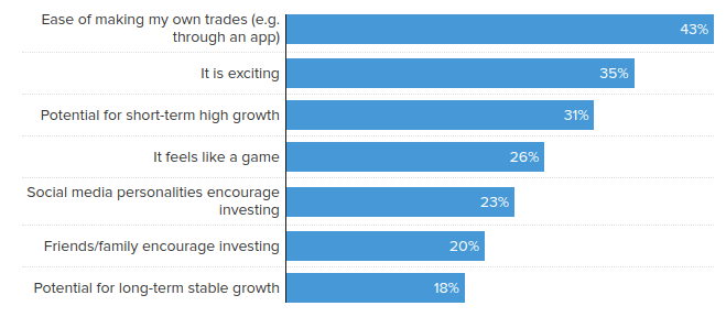 Antworten auf die Frage: Warum investieren Sie derzeit in Kryptowährungen?