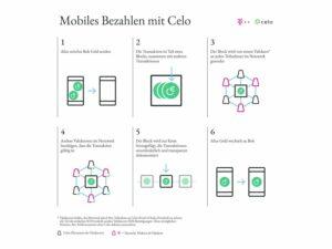 Telekom investiert in Celo