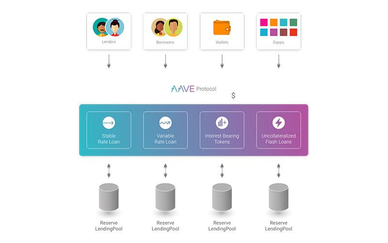 Ablauf bei der Verwendung von Flash Loans mit Aave (Bild: Aave.com)