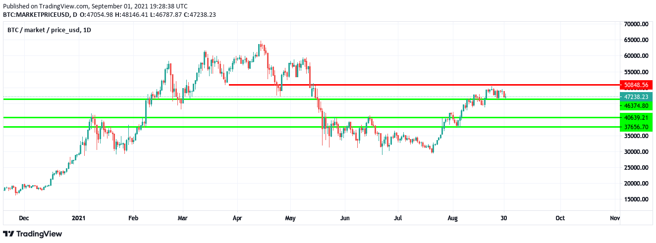 1-Tages Chart BTCUSD vom 1.September 2021