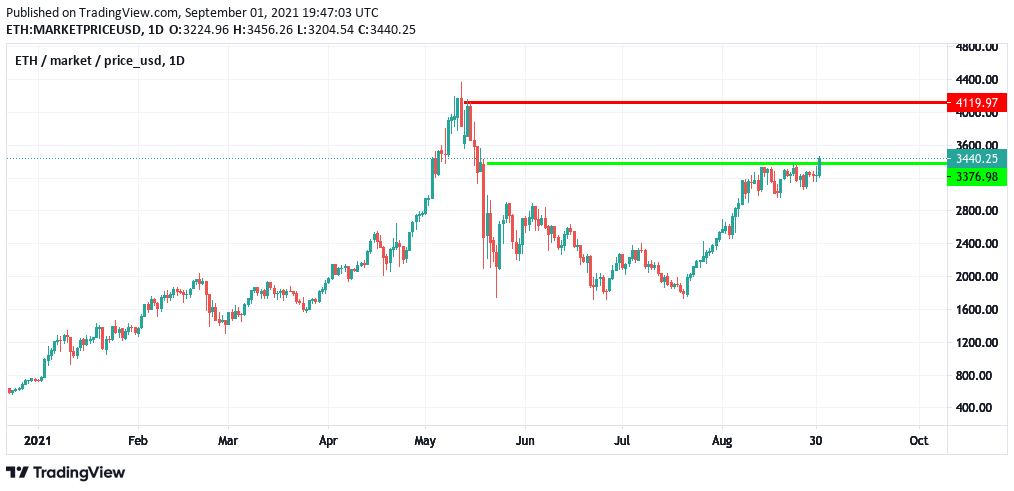 1-Tages Chart ETHUSD vom 1. September 2021